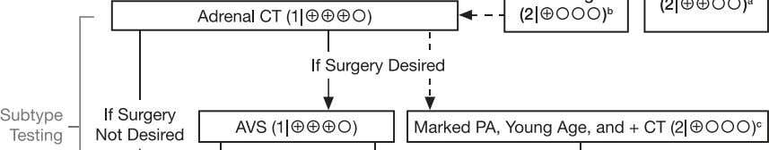 ana- tomically appropriate (Figure 1). (1 ⎪ QQQE ) Figure 1. Algorithm for the detection, confirmation,