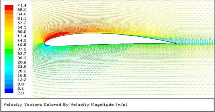 Fig. 6 Grid generated for CFD analysis (Hexahedral elements) Fig. 7 Velocity vectors at 08 degree