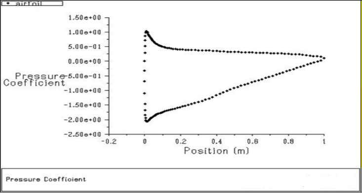 Engineering and Technology Vol. 2, Issue 7, July 2013 Fig. 9 Plot of non dimensional pressure