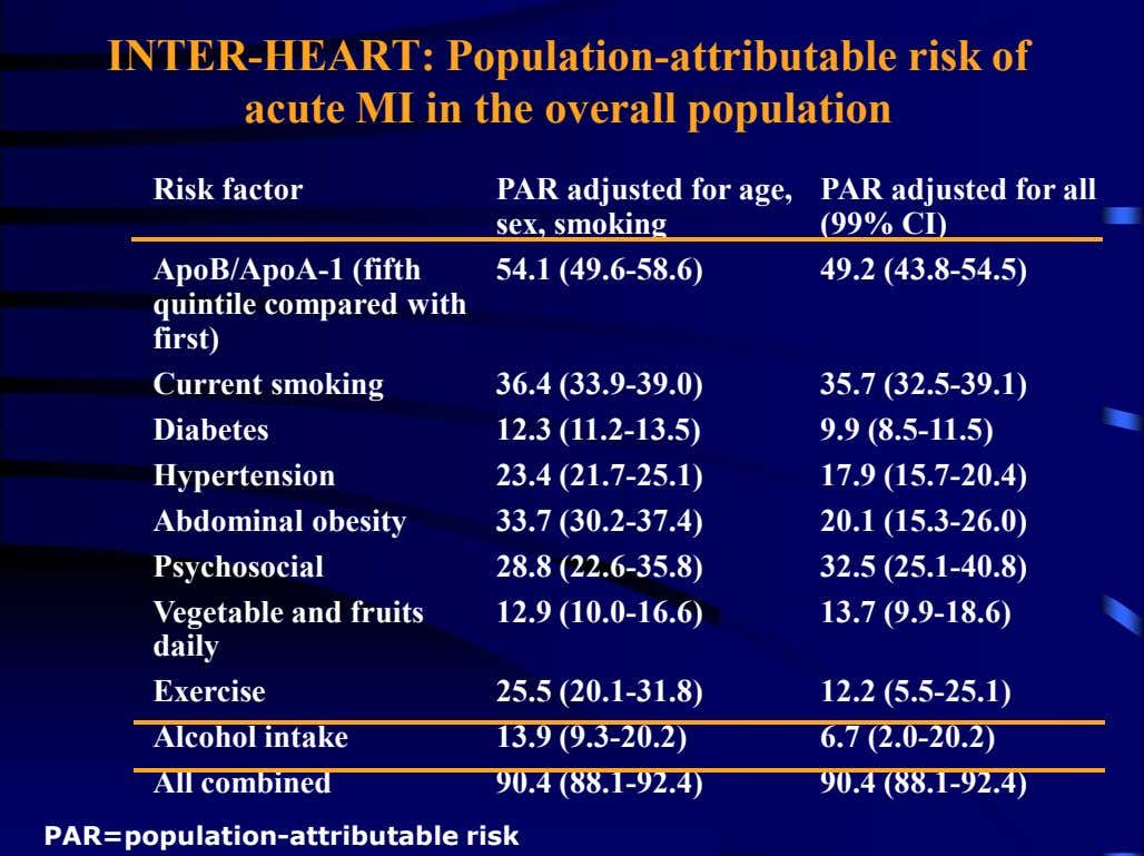 INTER-HEART: Population-attributable risk of acute MI in the overall population Risk factor PAR adjusted for