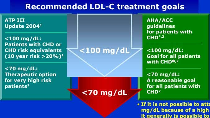 Recommended LDL-C treatment goals ATP III AHA/ACC Update 2004 1 guidelines <100 mg/dL: for patients