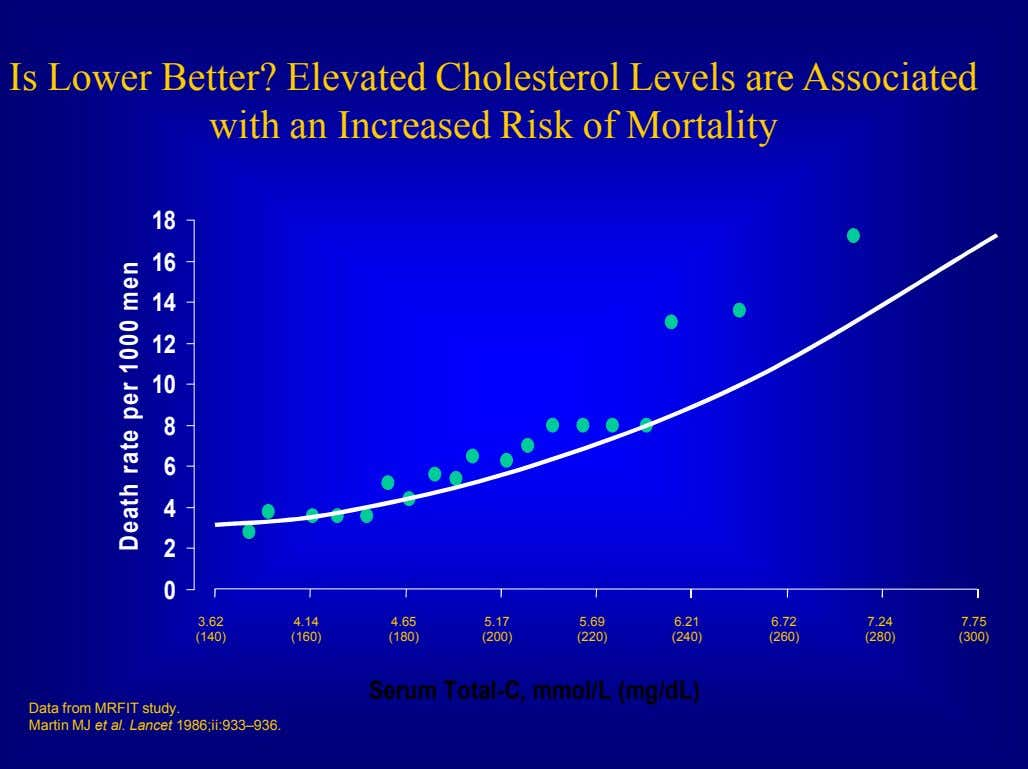 Is Lower Better? Elevated Cholesterol Levels are Associated with an Increased Risk of Mortality 18