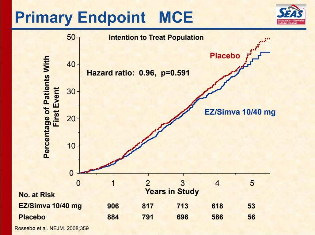 Primary Endpoint MCE 50 Intention to Treat Population Placebo 40 Hazard ratio: 0.96, p=0.591 30