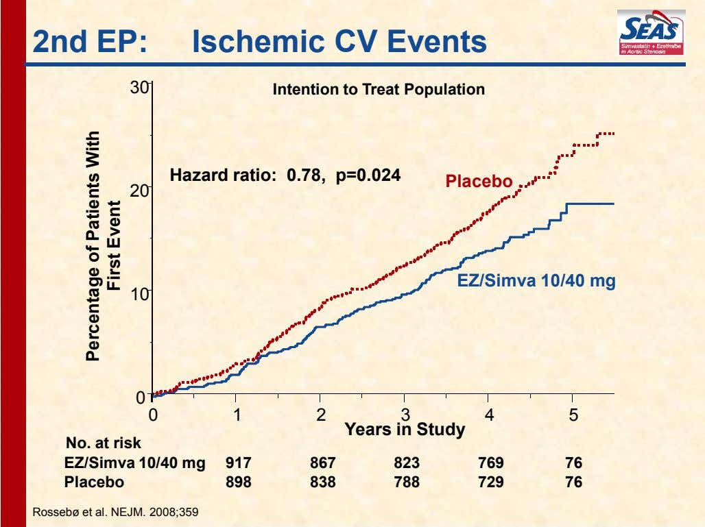 2nd EP: Ischemic CV Events 30 Intention to Treat Population Hazard ratio: 0.78, p=0.024 Placebo