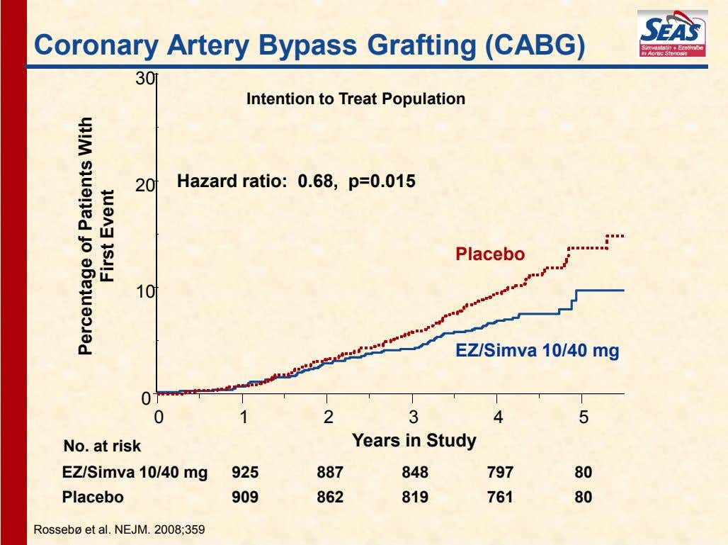 Coronary Artery Bypass Grafting (CABG) 30 Intention to Treat Population Hazard ratio: 0.68, p=0.015 20