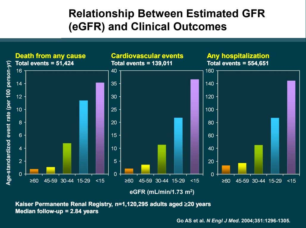 CKD Subgroup Relationship Between Estimated GFR (eGFR) and Clinical Outcomes DeathDeath fromfrom anyany causecause
