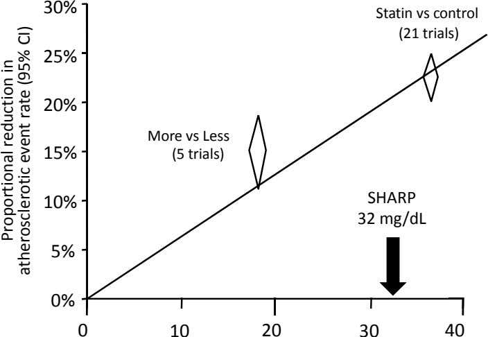 30% Statin vs control (21 trials) 25% 20% 15% More vs Less (5 trials) SHARP