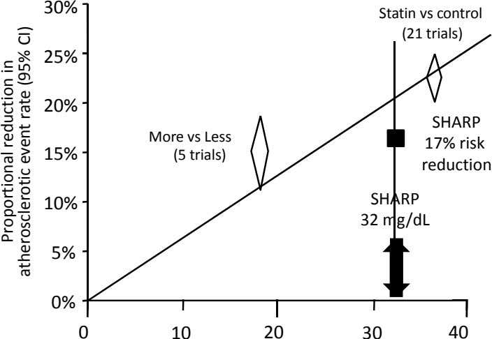 30% Statin vs control (21 trials) 25% 20% SHARP More vs Less (5 trials) 17%