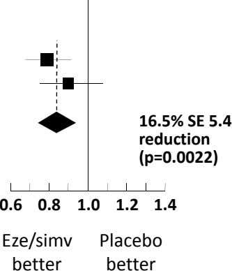 16.5% SE 5.4 reduction (p=0.0022) 0.6 0.8 1.0 1.2 1.4 Eze/simv Placebo better better
