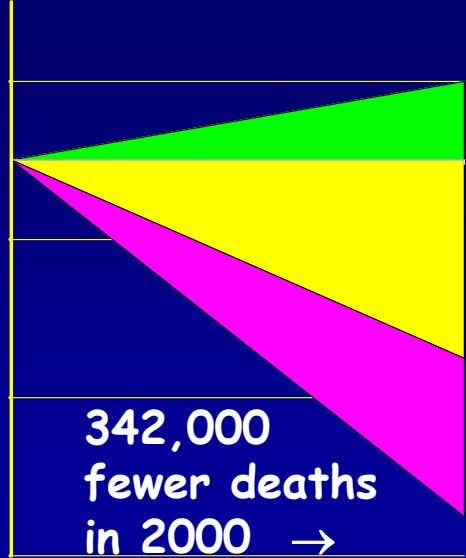 10000 - 10000 - 30000 342,000 fewer deaths in 2000  - 50000