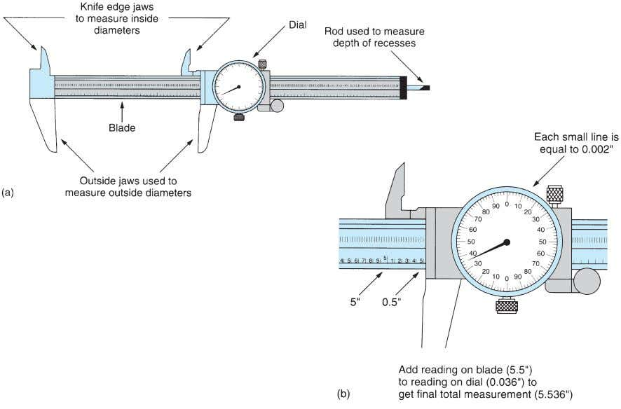 T ools, Fasteners, and Safety 13 Ver nier Dial Caliper A vernier dial caliper can be