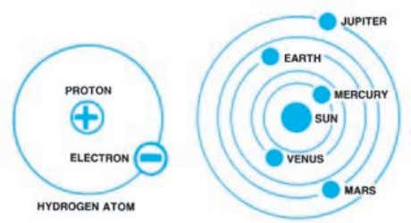 Introduction to Electricity 23 Figure 2-1. In an atom (left), electrons orbit protons in the nucleus