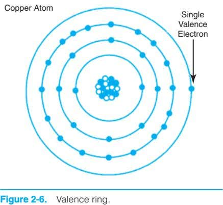 Copper Atom Single Valence Electron Figure 2-6. Valence ring.