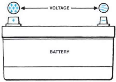 Electrical Fundamentals 37 Water Pressure VOLTAGE (WATER) Figure 3-2. Voltage and water pressure. Figure 3-3. V