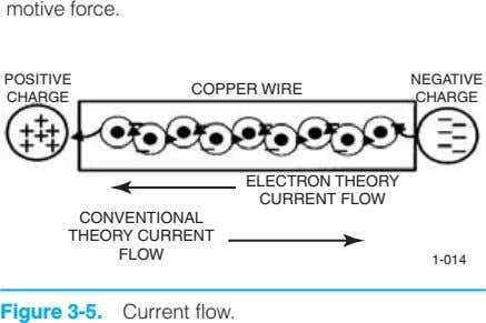 motive force. POSITIVE NEGATIVE COPPER WIRE CHARGE CHARGE ELECTRON THEORY CURRENT FLOW CONVENTIONAL THEORY CURRENT FLOW