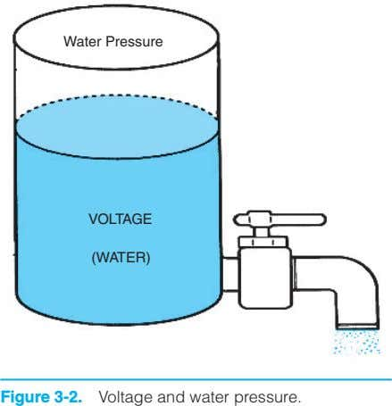 Water Pressure VOLTAGE (WATER) Figure 3-2. Voltage and water pressure.