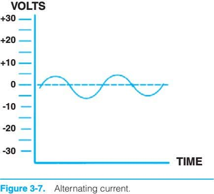 VOLTS +30 +20 +10 0 -10 -20 -30 TIME Figure 3-7. Alternating current.