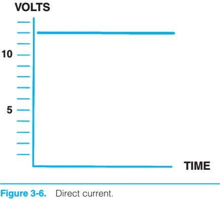 VOLTS 10 5 TIME Figure 3-6. Direct current.