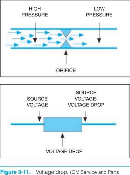 HIGH LOW PRESSURE PRESSURE ORIFICE SOURCE SOURCE VOLTAGE- VOLTAGE VOLTAGE DROP VOLTAGE DROP Figure 3-11. Voltage