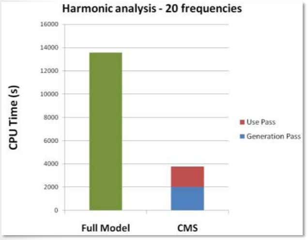Reduce solution time for harmonic and transient analyses 19 © 2011 ANSYS, Inc. May 20, 2012