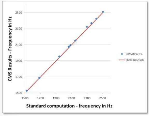 Comparing the accuracy of a CMS analysis to a standard one 20 © 2011 ANSYS, Inc.