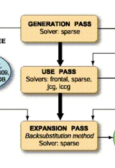 Substructuring in three steps 5 © 2011 ANSYS, Inc. May 20, 2012