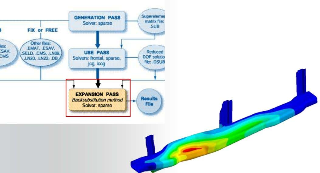 Post-process on full model or areas of interest 8 © 2011 ANSYS, Inc. May 20, 2012