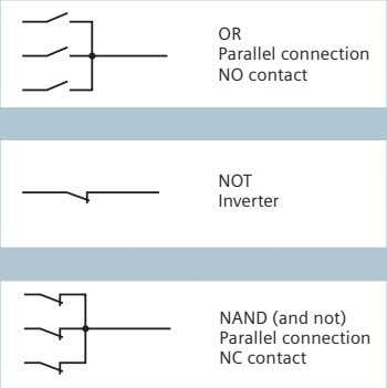 OR Parallel connection NO contact NOT Inverter NAND (and not) Parallel connection NC contact