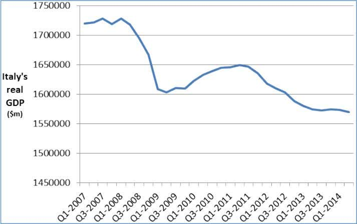 . Figure 1 . Real GDP in Italy, 2007 (Q1) – 2014 (Q2) At this rate,