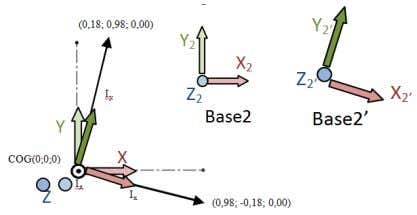 1,00) Base2' The inertial tensor of beam's frame is: (From center of mass and aligned with