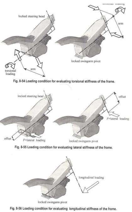 Vittore. Motorcycle dynamics. 2n edition. 2006. Pag.333]. some different stiffness (figure 6.4.) : Here schemas about