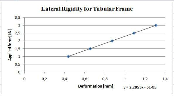 frame And finally, the rigidity represented by next graphic: (Graphic 6.1.) Representation to calculate lateral rigidity