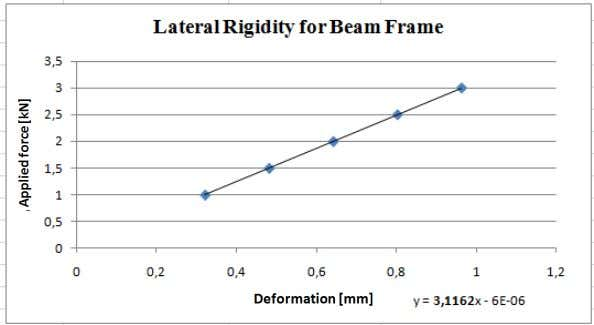frame And finally, the rigidity represented by next graphic: (Graphic 6.2.) Representation to calculate lateral rigidity