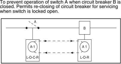 To prevent operation of switch A when circuit breaker B is closed. Permits re-closing of