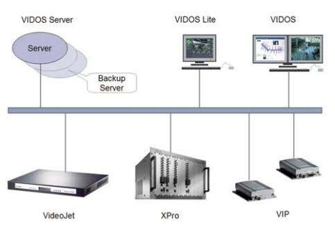 CCTV | VIDOS Server VIDOS Server VIDOS Server is the powerful heart for professional IP security,