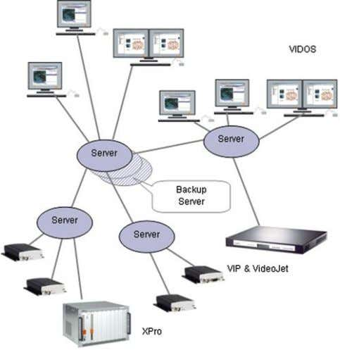 Standard database access ▶ Event logging and management A VIDOS Server can be configured to be