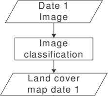 Date 1 Image Image classification Land cover map date 1