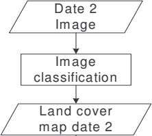 Date 2 Image Image classification Land cover map date 2