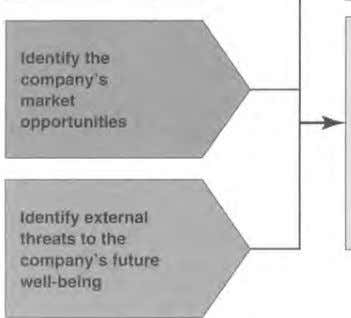 Identify external threats to the company's future well-being