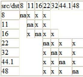 coefficients for any SRC. See Section 1.7.2 below. Figure 2. Audio SRC Matrix The #2 workspace
