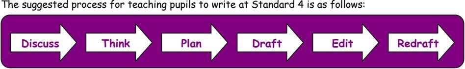 The suggested process for teaching pupils to write at Standard 4 is as follows: Discuss