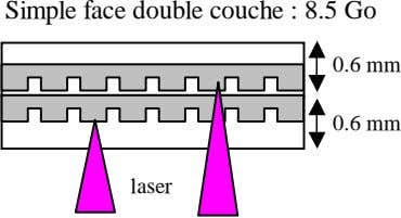 Simple face double couche : 8.5 Go mm 0.6 mm 0.6 laser
