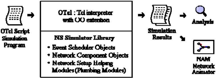 and some of the MAC layer protocols for LAN simulations. As shown in Figure is a