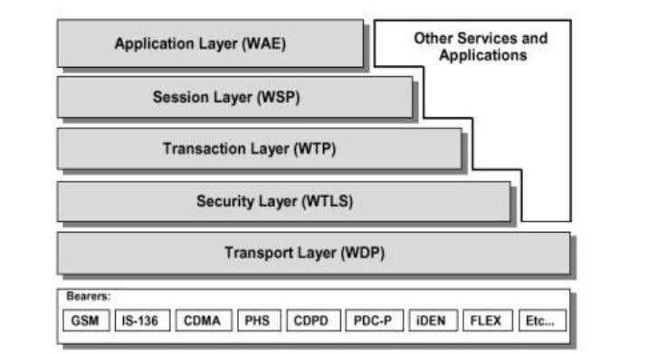( Explain functio nality of each layer in detail) 4. WAP client , WAP proxy ,