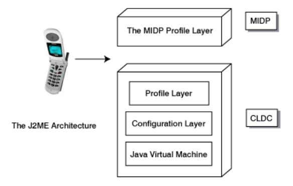 Java Virtual Machine layer: This layer is an implementation of a Java Virtual Machine that