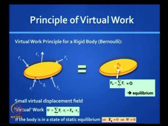 (Refer Slide Time: 02:55) Here is a very useful principle called the principle of virtual work,
