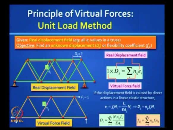 in the book Structural Analysis. (Refer Slide Time: 13:48) Now, let us apply this principle. You