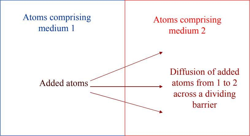 Atoms comprising medium 1 Atoms comprising medium 2 Added atoms Diffusion of added atoms from 1