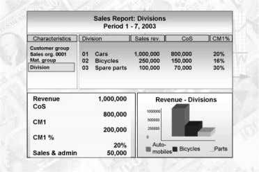 System Lesson 1 – Overview of Financial Analytics  In SAP system, drill-down reporting is an