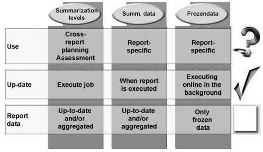 level or using summarization data or summarization levels.  You can use the function, Freeze Report